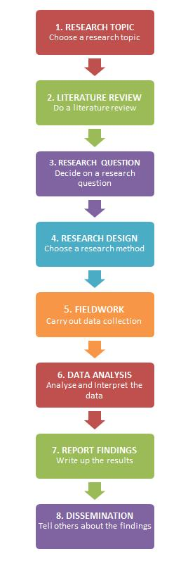 research-steps-epic-graphic